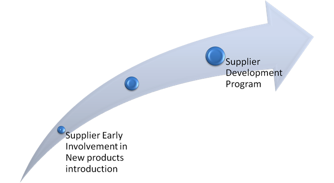 local supplier development program Supplier development is the process of working with certain suppliers on a one-to-one basis to improve their performance for the benefit of the buying organisation.